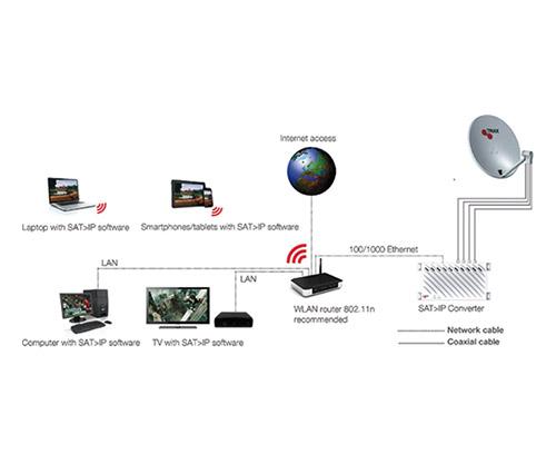 Sat>IP卫星接收转IP分配协议服务器和客户端